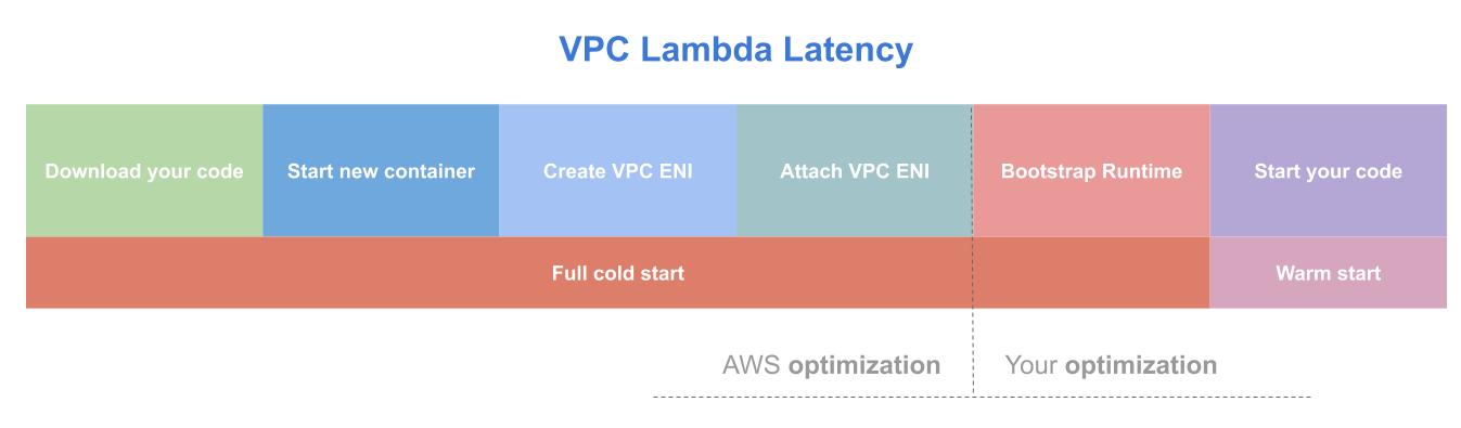 VPC - Jets Ruby Serverless Framework