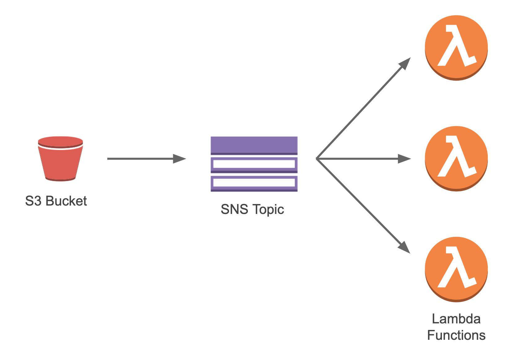 S3 Events - Jets Ruby Serverless Framework